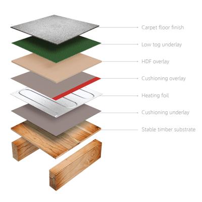 Thermofoil Underfloor Heating For Laminate Carpet Amp Vinyl